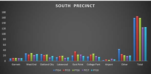 south precinct 5yr